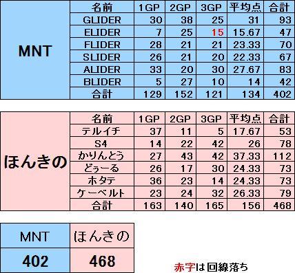 MNT vs ほんきの