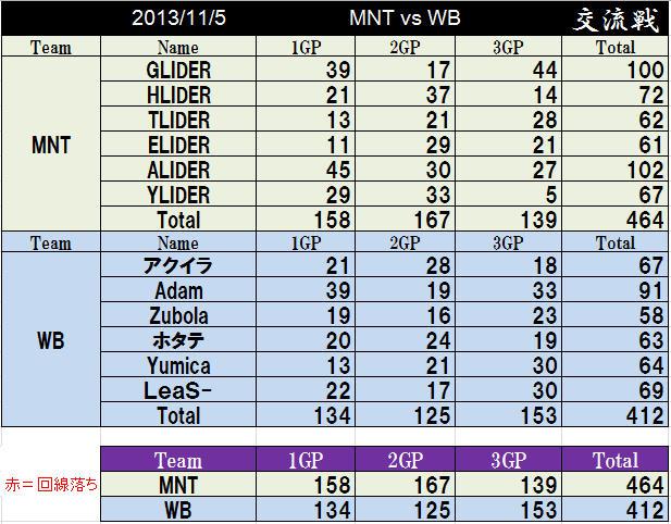 MNT vs WB