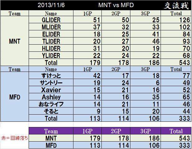 MNT vs MFD