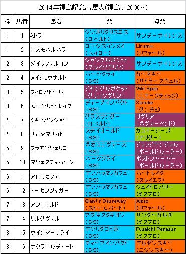 福島記念出馬表