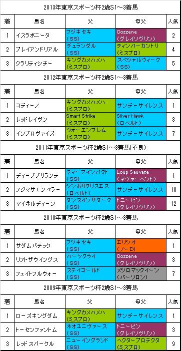 東京スポーツ杯2歳ステークス過去5年