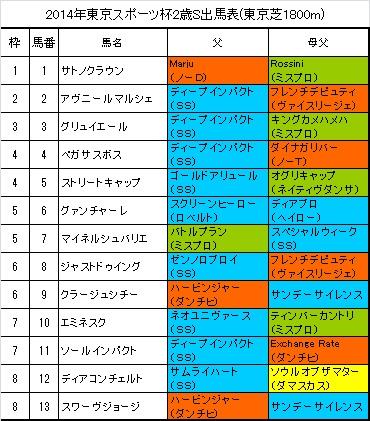 東京スポーツ杯2歳ステークス出馬表