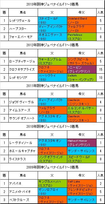 阪神ジュベナイルフィリーズ過去5年