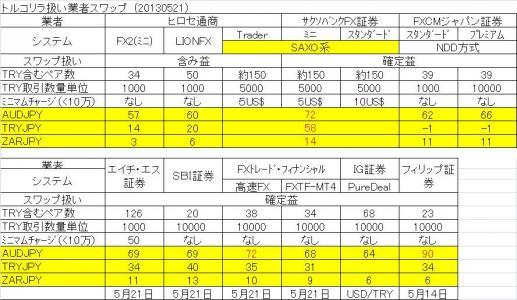 スワップ8社130521