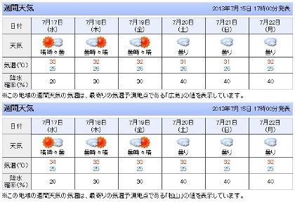 しまなみ天気予報(7.15現在)