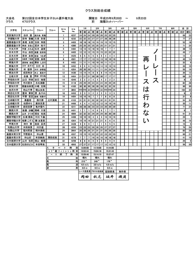 全日本女子イン470級