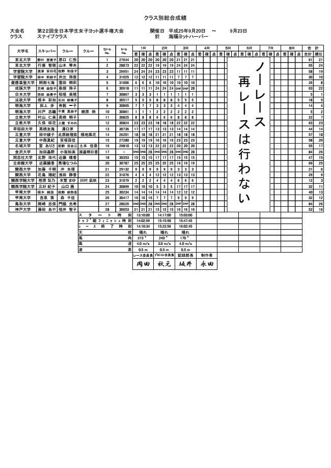 全日本女子インスナイプ級