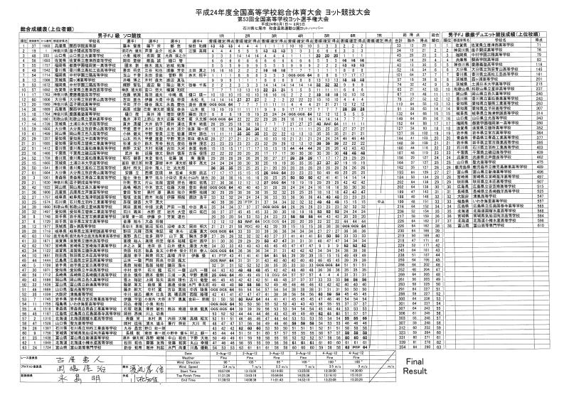 2012七尾インターハイ男子