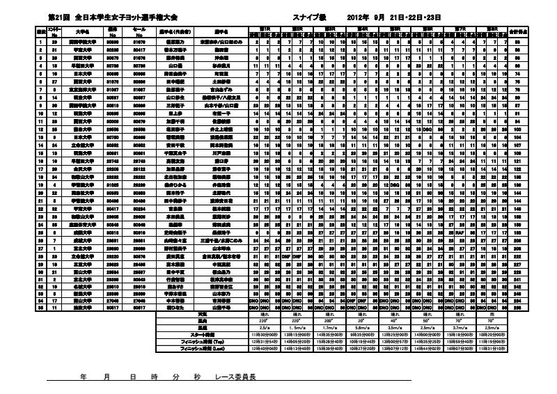 2012全日本女子スナイプ