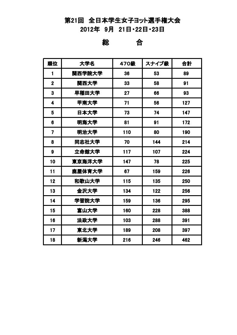 2012全日本女子総合