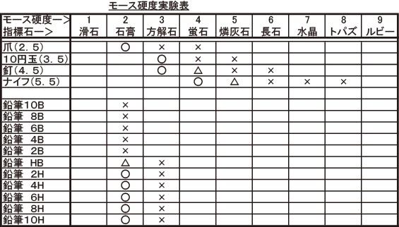 モース硬度実験表