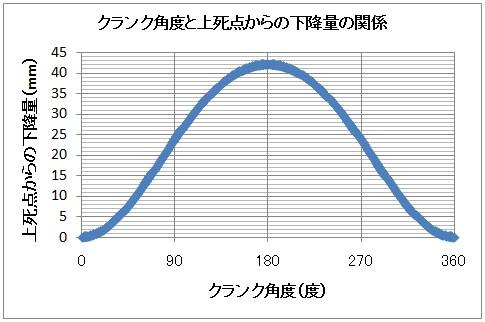 クランク角度と上死点からの下降量の関係