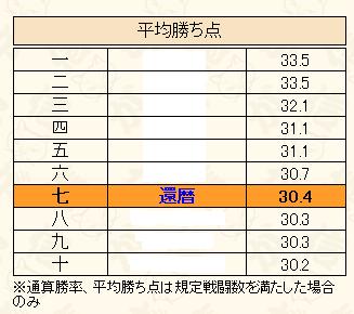 場所11-1平均2