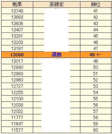 211-2合戦戦果