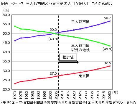 3大都市圏の人口推移