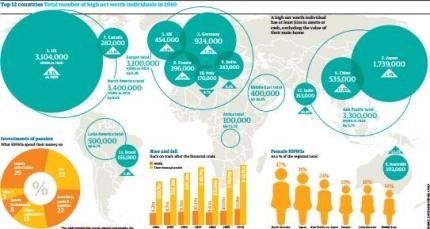 富裕層の世界マップ