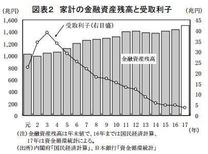 金融資産と受取利子の推移
