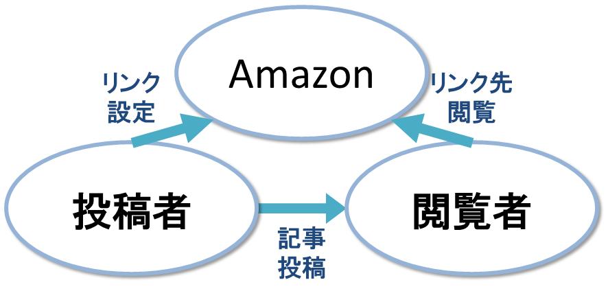 amazon広告1_20131009