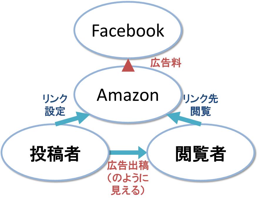 amazon広告2_20131009