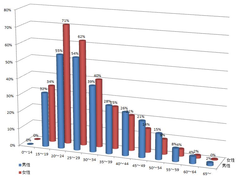 graph20131012