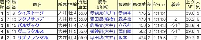 大井5R 成績表