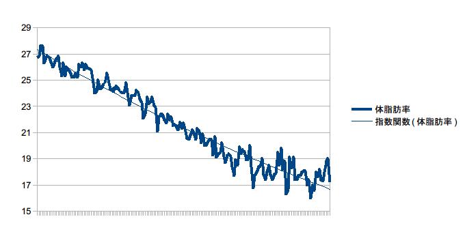 体脂肪率グラフ