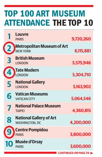 Top 10 Museum2012-1