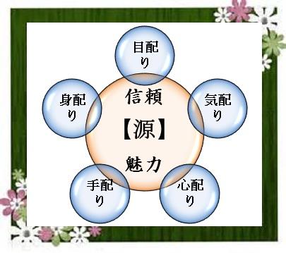 信頼・五配りjpg