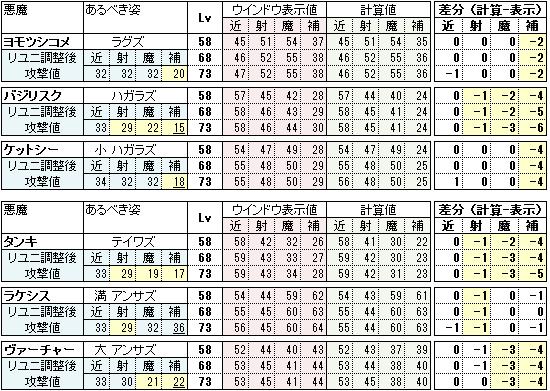 能力値確認 表示値と計算値の比較