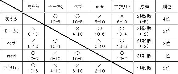 ぷよ対戦会 9月19