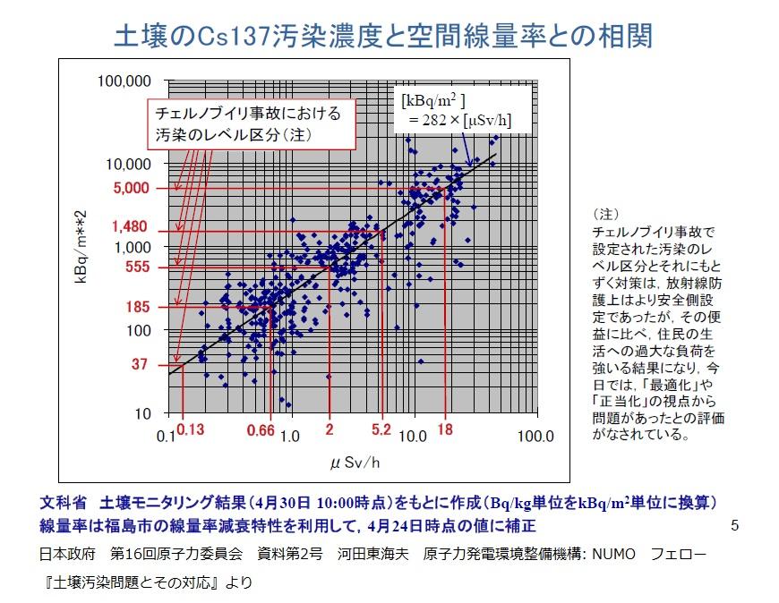 土壌のセシウム137汚染濃度と空間線量率との相関 NUMO 河田東海夫 20110507