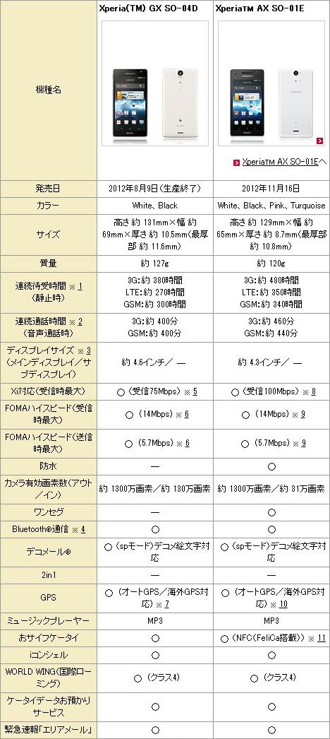 製品を比較する 製品 NTTドコモ