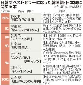 2014-01-18_【ニッポンの分岐点】 日韓関係(2)「反日」「親日」論争 「言論の自由」封殺する現実