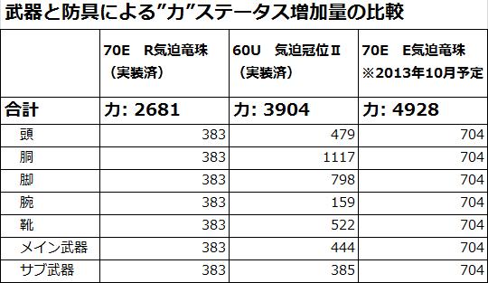 130825_武器と防具による力ステータス増加量の比較