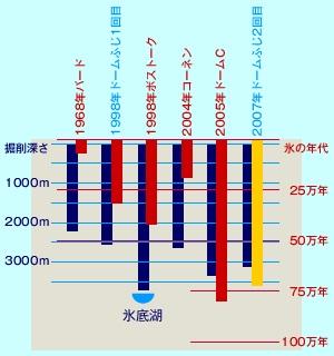 コア掘削の比較