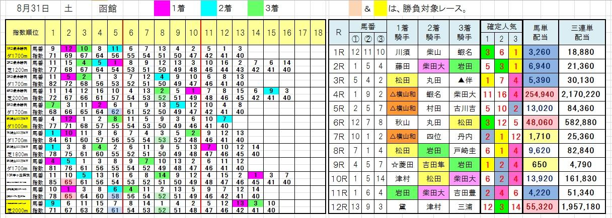 0831函館