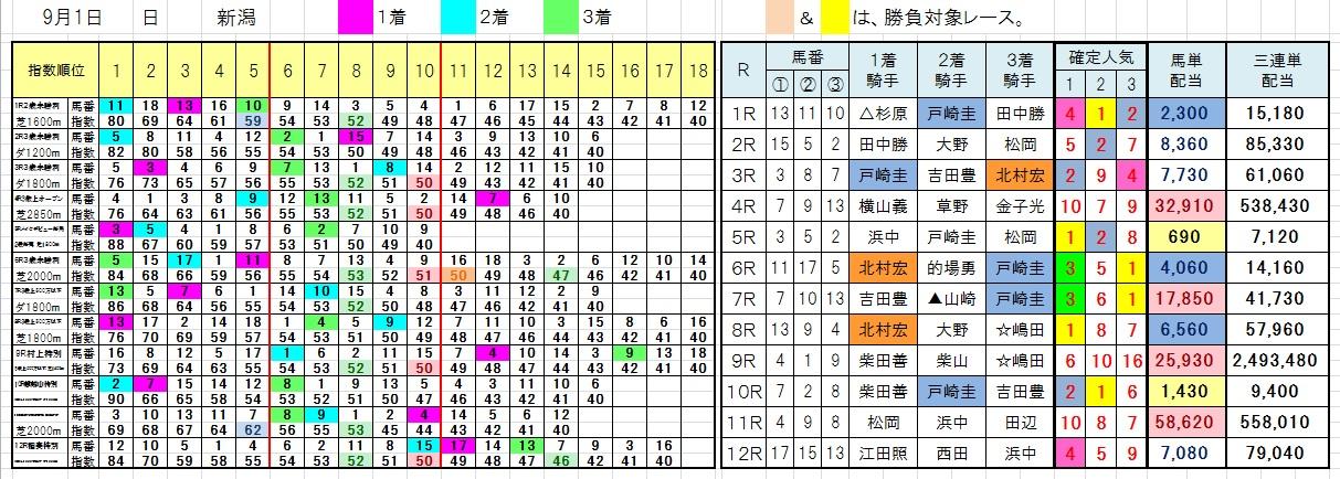 0901新潟