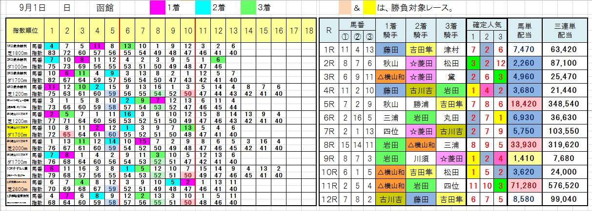 0901函館