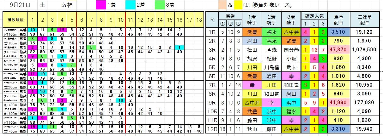 0921阪神