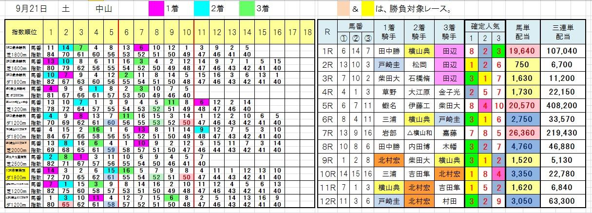 0921中山