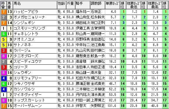 1105新潟7オッズ