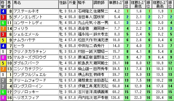 1105新潟11オッズ