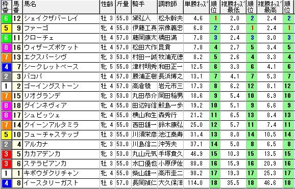 1106新潟12オッズ