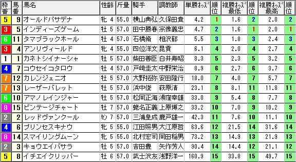 1106東京10オッズ