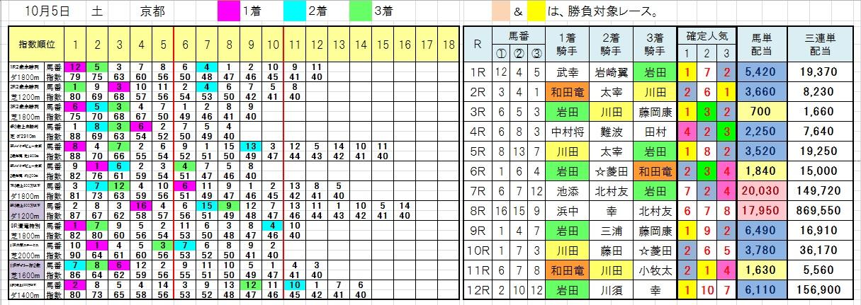 1005京都