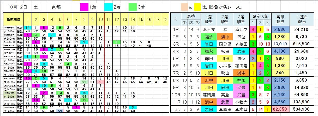 1012京都