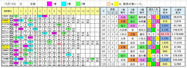 1013京都