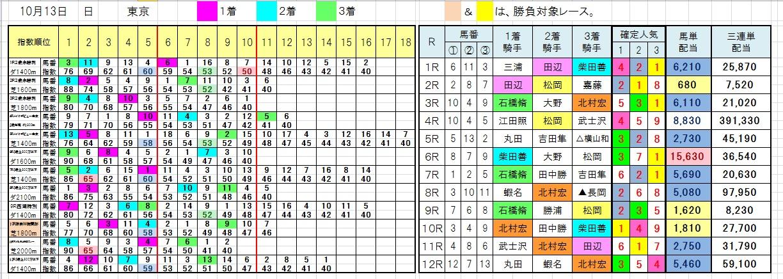 1013東京