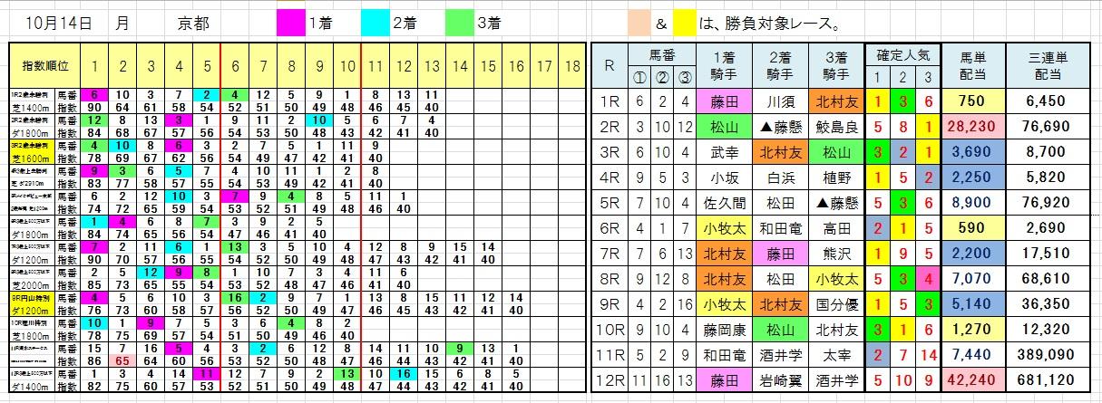 1014京都