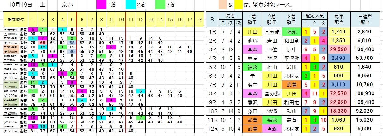 1019京都
